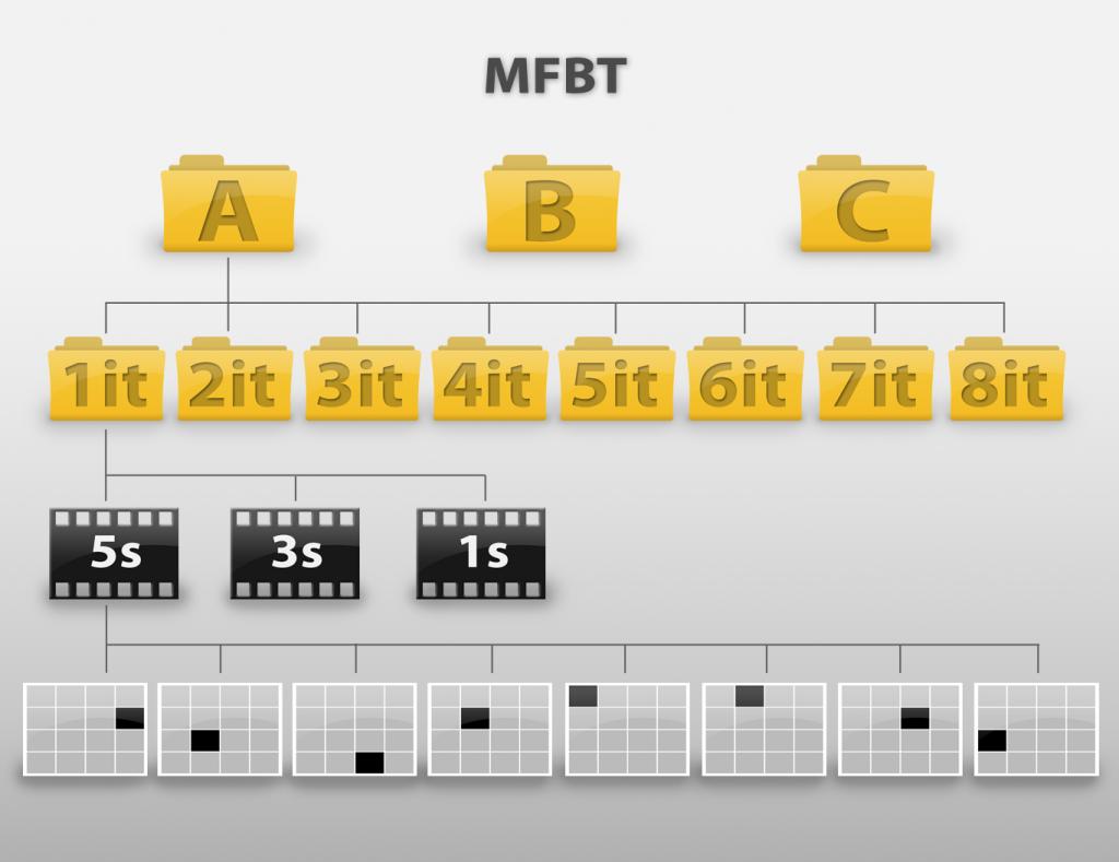 Grafik_MFBT